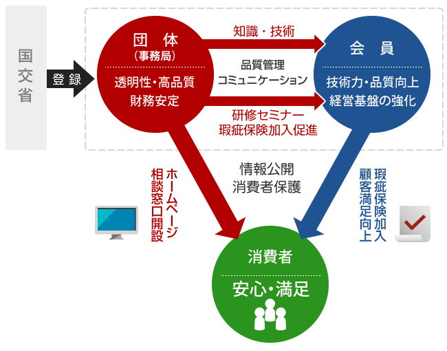 """消費者へさらなる""""安心と信頼""""を提供する「日本外壁塗装マイスターズ」発足"""